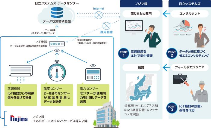 エネルギーマネジメントサービス導入事例:株式会社ノジマ様:株式会社 ...