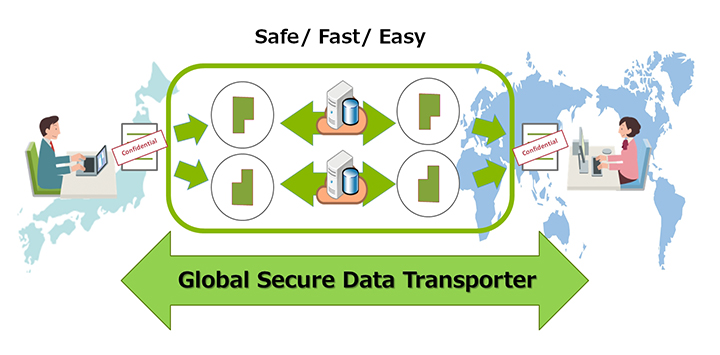 Overview of the 'Global Secure Data Transporter'