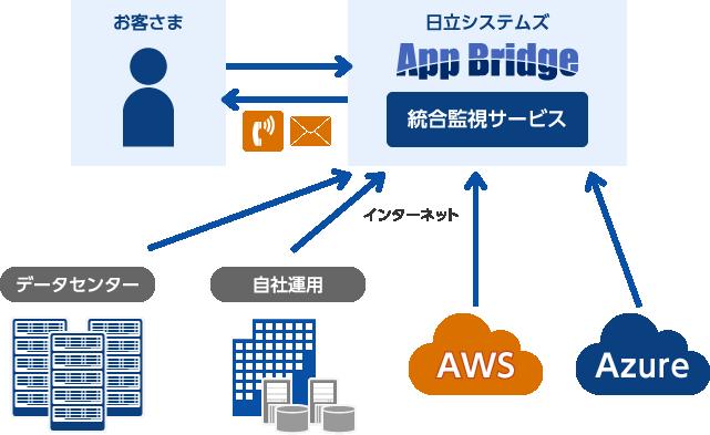 監視サービス:App Bridge:株式...