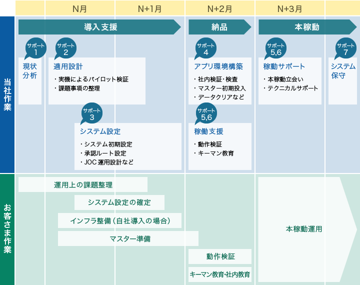 導入フロー:総合経費管理システ...