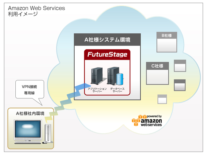 Amazon Web Services 利用イメージ