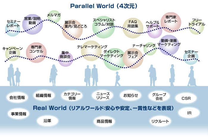 体験 パラレル ワールド