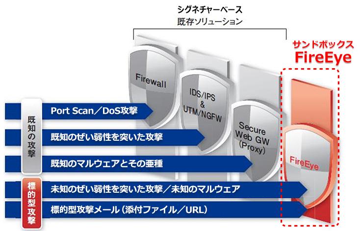 セキュリティデバイス監視サービス(標的型攻撃・サイバー