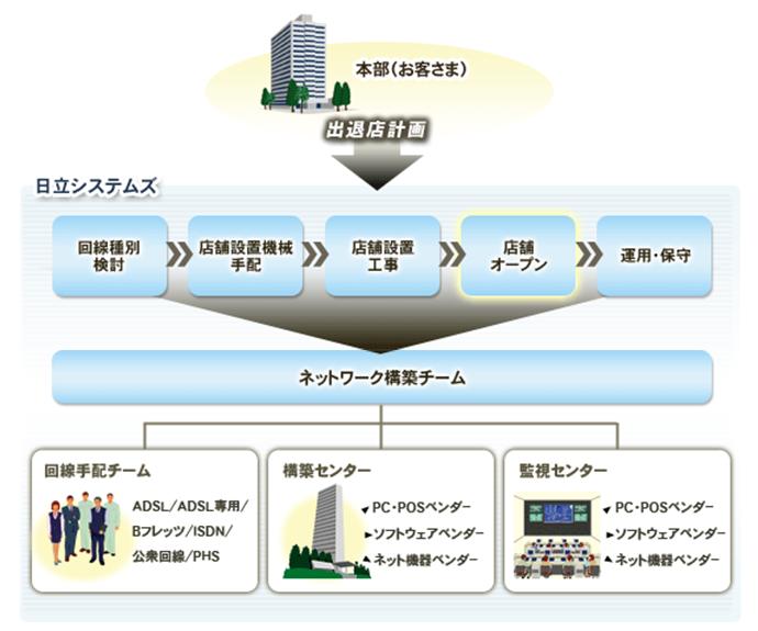 店舗ネットワーク(流通業向け):小売業向けソリューション:株式会社 ...